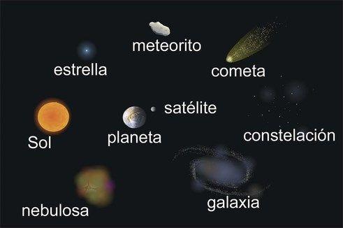 Resultado de imagen para Organización y Estructura del Universo