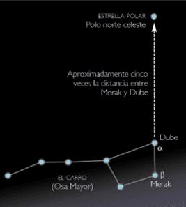 Nombres de Estrellas y Nombres de Constelaciones