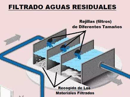 filtrado aguas residuales