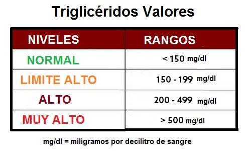 Hipertrigliceridemia Trigliceridos Altos Aprende Facil