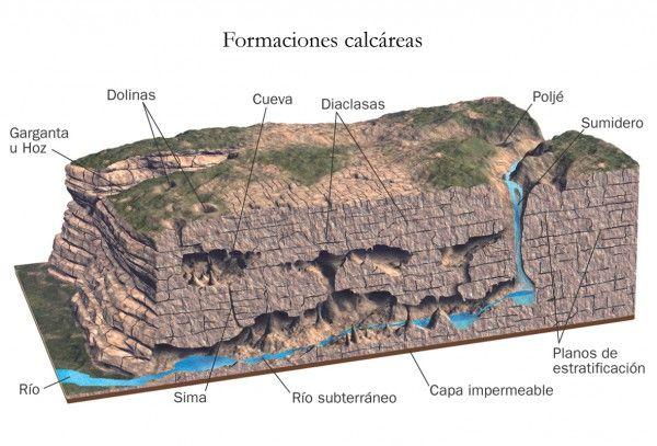 formaciones calcareas