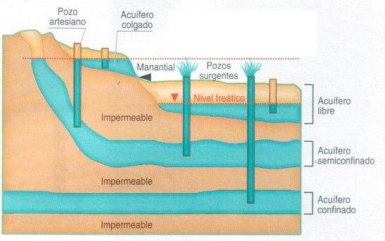 Como encontrar agua subterranea