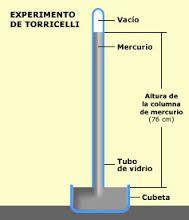 barometro de torricelli