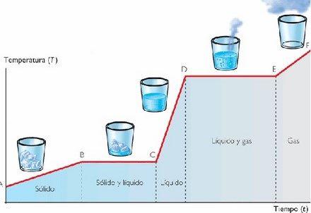 cambios de estado del agua