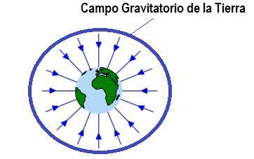 campo gravitatorio de la tierra