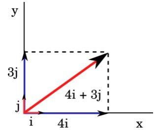 componentes rectangulares de los vectores