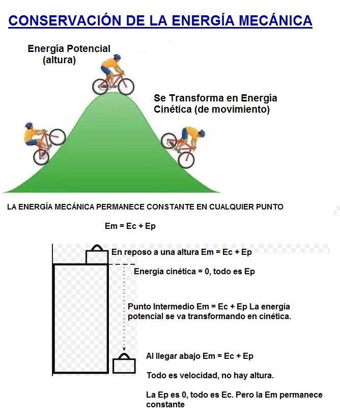 conservacion de la energia