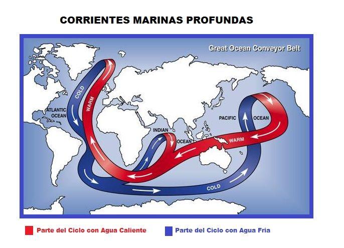 corrientes marinas profundas