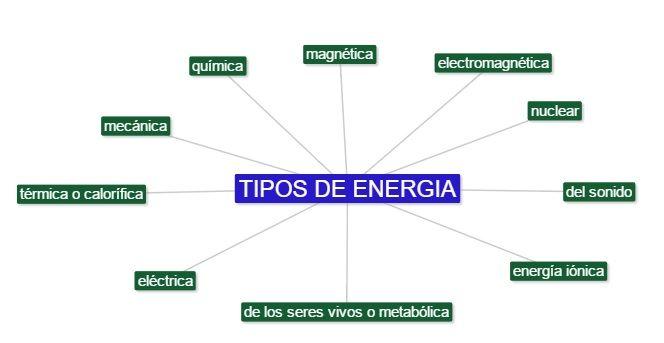 cuales son los tipos de energia
