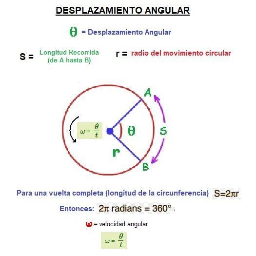 desplazamiento angular