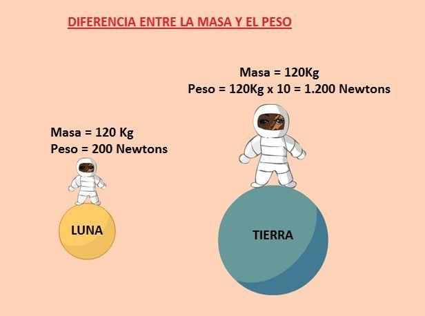 diferencia entre la masa y el peso