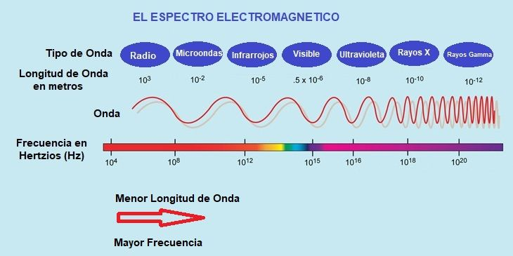 Espectro de Luz Visible y el Espectrofotometro