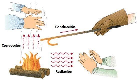 energia termica ejemplos