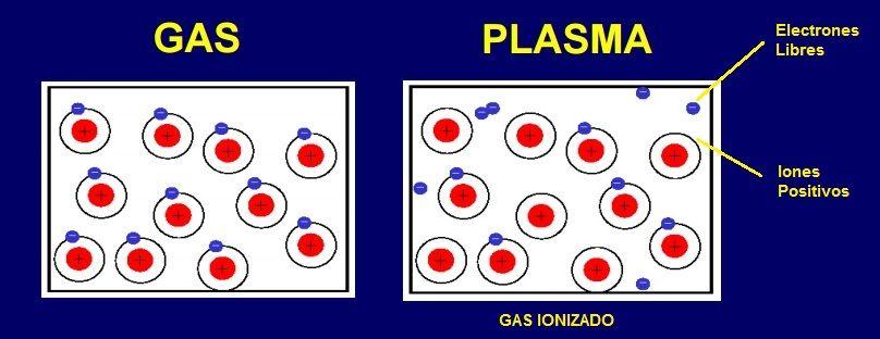 estado de plasma