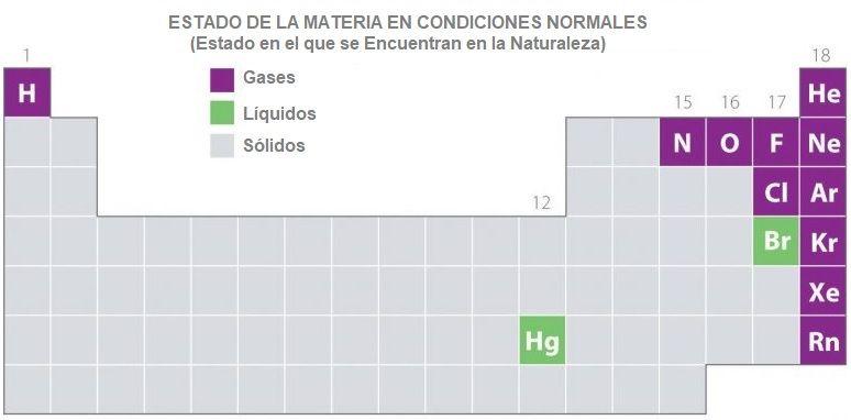 estado elementos de la tabla periodica