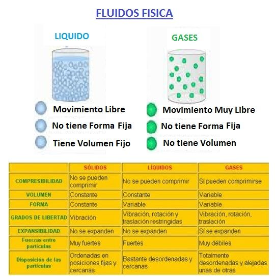 fluidos fisica
