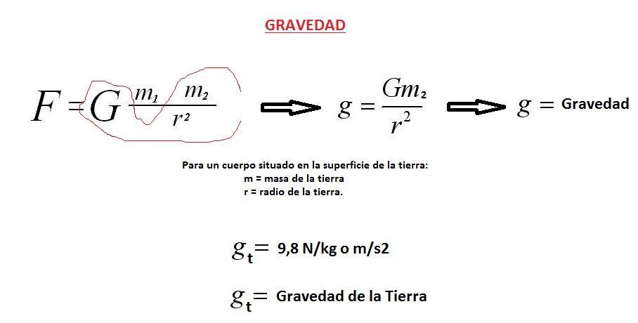 formula de la gravedad