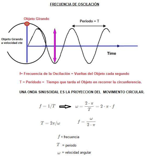frecuencia de oscilacion