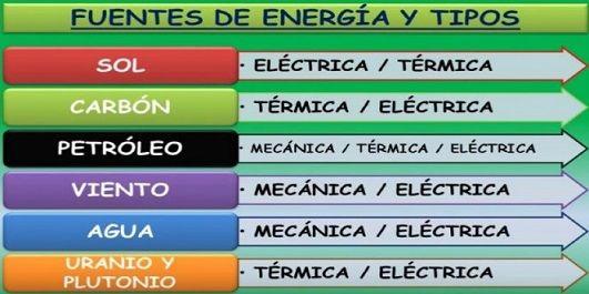 fuentes y tipos de energia