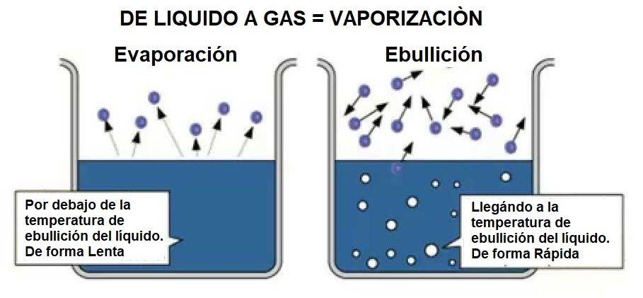 liquido a gas