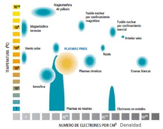 materia plasma