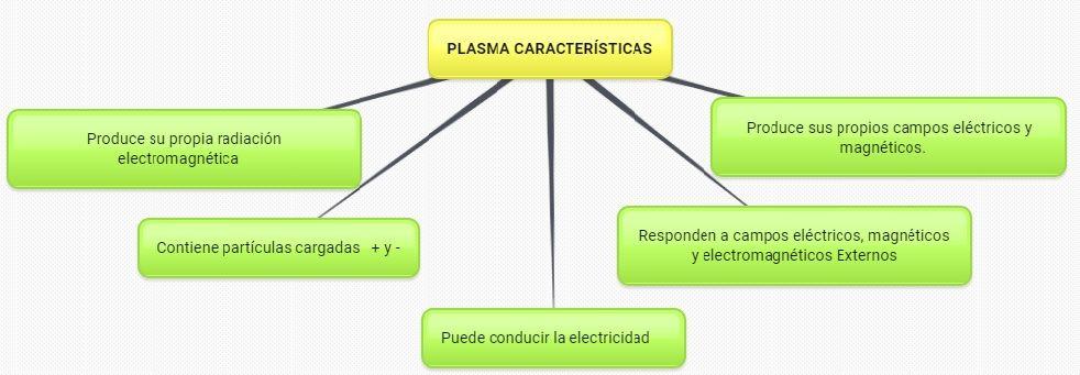 plasma caracteristicas