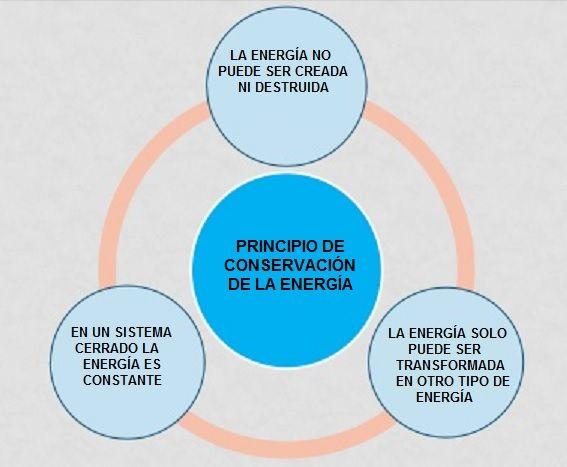 principio de conservacion de la energia