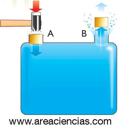 principio de pascal y la prensa hidraulica