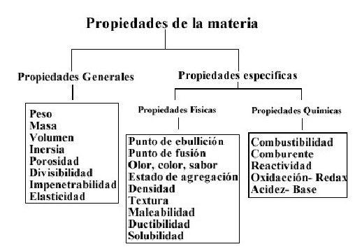 las propiedad generales y particulares de la materia: