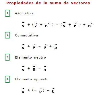 propiedades suma de vectores