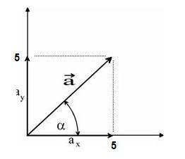 proyecciones de un vector