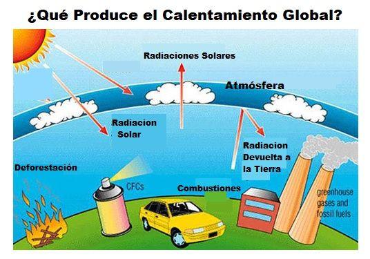 que produce el calentamiento global