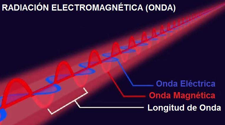 Energia Luminosa o Lumínica Qué es, Tipos, Usos y Ejemplos