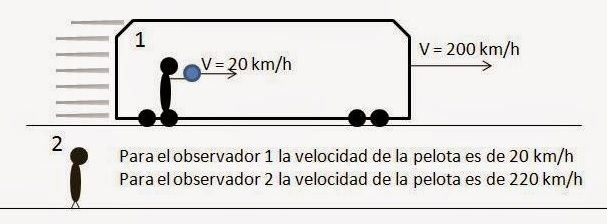 relatividad ejemplos