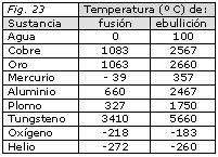 temperaturas cambios de estado
