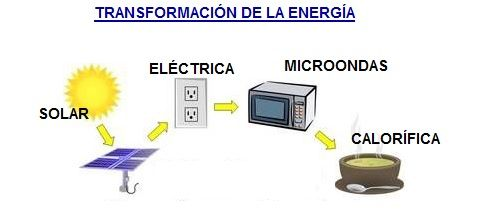transformacion-de-la-energia.jpg