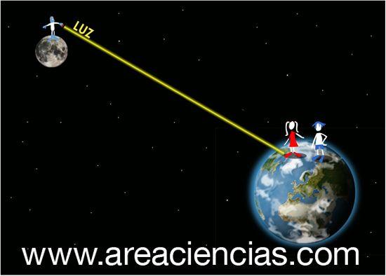 teoria de la relatividad para niños