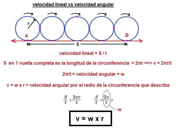 velocidad lineal vs angular