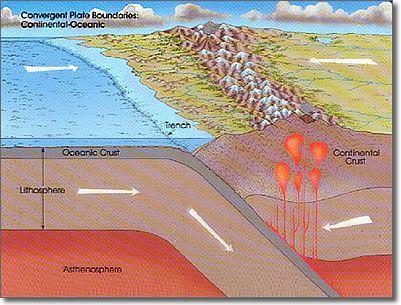 placas oceanicas
