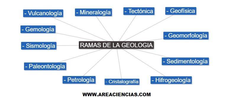 Qu es la Geologia Ramas de la Geologia Historia y Geologos