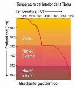 las capas de la tierra temperaturas