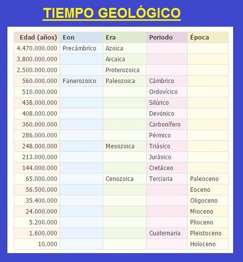 TIEMPO GEOLOGICO EPUB