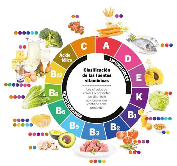 en que alimentos se encuentran las vitaminas