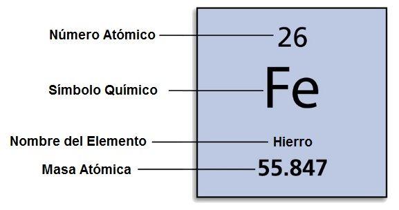 Estructura de la tabla periodica familias y periodos estructura de la tabla periodica urtaz Image collections