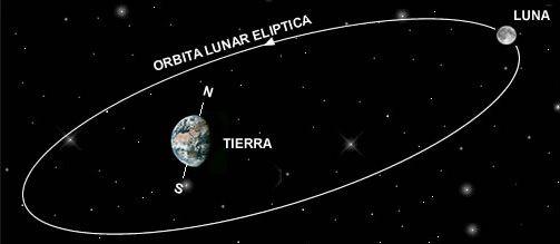 La Luna El Satelite De La Tierra