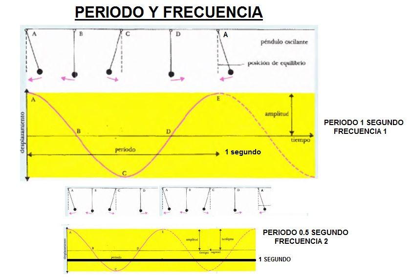 periodo y frecuencia