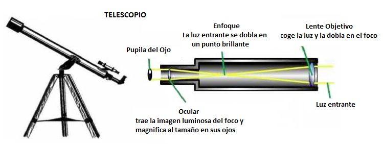 que es un telescopio