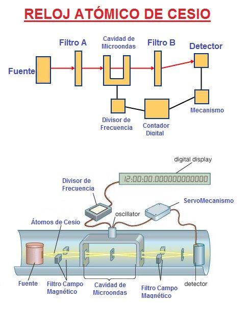 Reloj Atomico: Que es, Funcionamiento y Tipos. El Reloj Más Exacto.