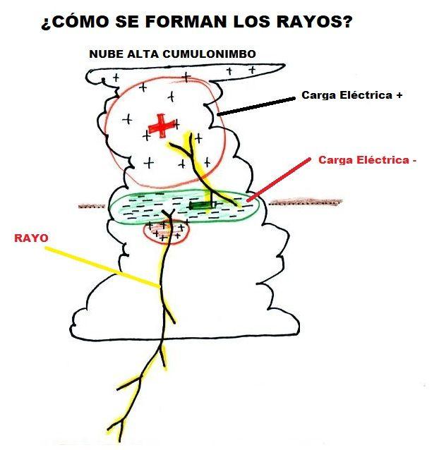 como se forman los rayos