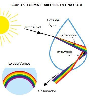 formacion del arcoiris